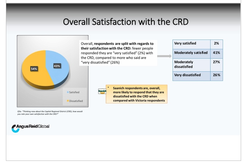 Citizen Satisfaction with CRD
