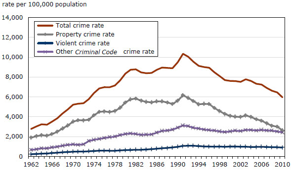an overview of the murder rate in canada For example, according to the us bureau of justice statistics, the homicide rate in the us in 1999 was 57 per 100,000 population and the rate in canada was only 18 canada currently sentences those convicted of murder to life sentences with parole eligibility.